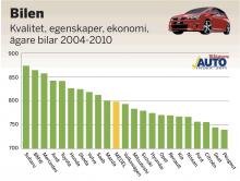 Svenska folket har tyckt till om bilarnas kvalitet, egenskaper och ekonomi för modellåren 2004–2010. Betygen är omvandlade till indextal som teoretiskt kan variera från 0 till 1 000 poäng där 500 poäng är ett medelnöjdvärde. Här visas hur nöjda bilägarna är i förhållande till varandra. I genomsnitt är bilägarna inte missnöjda, men graden av nöjdhet varierar.