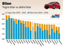 Diagrammet nedan visar skillnader i nöjdhetsindex mellan de bilägare som kör yngre årsmodeller, 2007–2010 jämfört med de som kör äldre årsmodeller, 2004–2006.