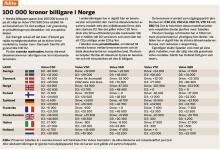 Fakta: 100 000 kronor billigare i Norge