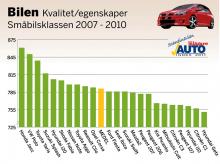 De skandinaviska bilägarna har tyckt till om sina egna bilars kvalitet och egenskaper. I småbilsklassen är materialet säkerställt för 23 modeller i årsmodellgruppen 2007–2010. Betygen är omvandlade till indextal som teoretiskt kan variera från 0 till 1 000. Här visas hur nöjda bilägarna är i förhållande till varandra. 500 poäng är ett medelnöjdvärde, och som synes är bilägarna i genomsnitt inte missnöjda, däremot skiljer en del i poäng mellan mest och minst nöjd.