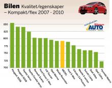 De skandinaviska bilägarna har tyckt till om de egna bilarnas kvalitet och egenskaper. I klassen för små och större kompakt- eller flexbilar är materialet statistiskt säkerställt för 16 modeller i årsmodellgruppen 2007–2010. Betygen är omvandlade till indextal som teoretiskt kan variera från 0 till  1 000. Här visas hur nöjda bilägarna är i förhållande till varandra. 500 poäng är ett medelnöjdvärde och som synes är bilägarna i genomsnitt inte missnöjda, men det skiljer en del i indexpoäng mellan mest och minst nöjd.