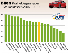 Bilägare i Skandinavien har tyckt till om de egna bilarnas kvalitet och egenskaper. I mellanbilsklassen är materialet statistiskt säkerställt för 19 modeller i årsmodellgruppen 2007–2010. Betygen är omvandlade till indextal som teoretiskt kan variera från 0 till 1 000. Här visas hur nöjda bilägarna är i förhållande till varandra. 500 poäng är ett medelnöjdvärde och som synes är bilägarna i genomsnitt inte missnöjda, men det skiljer en del i indexpoäng mellan mest och minst nöjd.