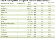 Topplista: Genomsnittliga CO2-utsläpp 2010