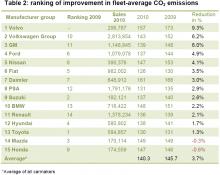 Topplista: Reducering av CO2-utsläpp 2010