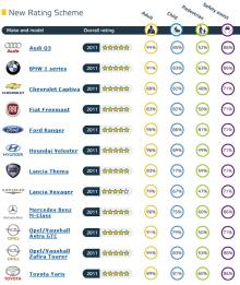 Euro NCAP - Senaste resultaten