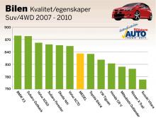 AutoIndex 2011: Suv och fyrhjulsdrift