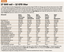 Fakta: 17 500 mil – 12 670 liter