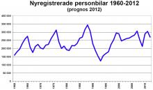 Bil Sweden: Nyregistrerade personbilar 1960-2012