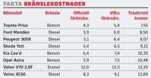 Begteststallet: Bränslekostnader