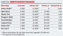 Begteststallet: Servicekostnader