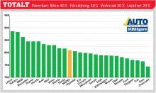 Svenska folket med privata bilar av årsmodellerna 2005–2011 har tyckt till om sitt bilinnehav. Betygen är omvandlade till indextal som teoretiskt kan variera från 0 till 1 000 poäng. Rankingen visar hur nöjda bilägarna är i förhållande till varandra. 500 poäng är ett medelnöjdvärde och som synes är bilägarna genomsnittligt inte missnöjda med bilägandet i stort. Det skiljer dock en del i poäng mellan mest och minst nöjd.