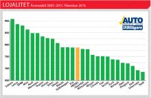 Svenska folket med privata bilar av årsmodellerna 2005–2011 har gett sin syn på lojalitet och referenser till det egna märket. Omdömena är omvandlade till indextal som teoretiskt kan variera från 0 till 1 000 poäng. Rankingen visar hur säkra kunderna är på sin lojalitet till det egna märket i förhållande till andra. 500 poäng är ett medelnöjdvärde och som synes ger bilägarna i genomsnitt bra referenser till sitt eget märke, men det skiljer en del mellan stor säkerhet/trohet och mindre säkerhet/trohet.