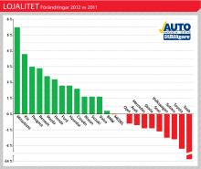 De svenska bilägarna har under det senaste året i genomsnitt blivit något mer märkeslojala, men genomsnittspoängen dras ned av Saab som fallit stort. Diagrammet visar hur lojalitetsindex i procent förändrats mellan vårvintern 2012 och vårvintern 2011.