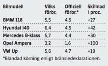 Opel Amperas bränsleförbrukning har minskat sedan senaste rapporten. Men det beror på att de förare som kört bilen hållit sig till kortare körsträckor. Därmed har bilens räckviddsförlängare, bensinmotorn, inte använts lika ofta. Ampera ska köras maximalt 6–7 mil och sedan laddas, annars kan milkostnaden bli högre än för en konventionell dieseldriven bil av samma storlek.