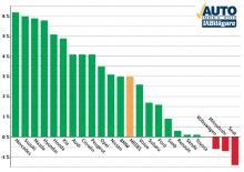 Återförsäljare: förändringar 2012 vs 2011. De svenska bilägarna har under det senaste året generellt blivit mycket mer nöjda med sina återförsäljare. Diagrammet visar hur nöjdhetsindex i procent förändrats mellan 2012 och 2011. 19 märken av 22 visar plusresultat.