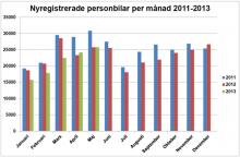 Nyregistrerade personbilar per månad 2011-2013.