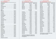 Avgassystem och priser. (Klicka på bilden för att se sammanställningen i helskärm).