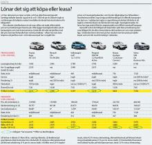Lönar det sig att leasa? Vi har räknat på sex typer av bilar, och fyra olika finansieringssätt. (Klicka på bilden för att se tabell).