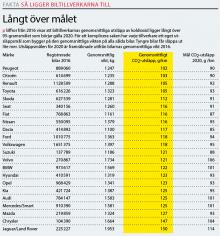 Siffror från 2016 visar att biltillverkarnas genomsnittliga utsläpp av koldioxid ligger långt över 95-gramsmålet som börjar gälla 2020. Utsläppsmålen för 2020 är framräknade utifrån bilarnas genomsnittliga vikt 2016. (Klicka på bilden för att se tabell i helskärm).