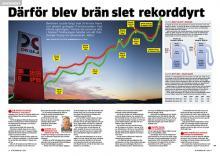 Bilekonomi: Bränsleprisernas anatomi.