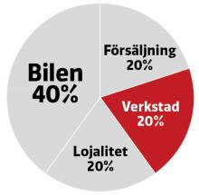 Bilägarnas betyg på sina märkesverkstäder står för 20 procent av totalresultatet i AutoIndex.