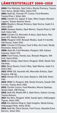 Bästa långtestbilarna efter 20 000 mil: Volvo i topp – Dacia sist