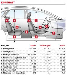 Kommentar: Skoda och Volkswagen har helt enkelt bättre kupéutrymmen än Volvo, som ändå inte är särskilt trång. Däremot är V60 låg, så låg att den kan vara svår att komma i och ur för den som är lång.