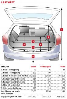 Kommentar: Passat har bäst utformning av lastutrymmet, även om Skodas volym är större. Volvo har generös bredd men det är lågt i tak. Förhållandevis låg lasttröskel i alla tre underlättar.
