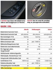 Kommentar: Skoda och VW saknar visserligen speciella fästöglor för barnstolar men dessa går ändå enkelt att få på plats, inte minst tack vare de generösa utrymmena i baksätet. I Volvo är det lägre och bökigare att fästa en bakåtvänd barnstol i barnsätet men fästöglorna underlättar. Skoda har sidokrockkuddar bak som standard. Som helhet erbjuder bilarna bra barnsäkerhetsdetaljer men med lite olika prioriteringar.