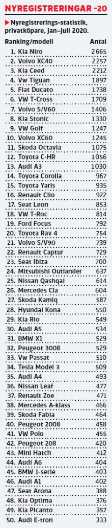 Här är privatköparnas favoritbilar – Kia i topp