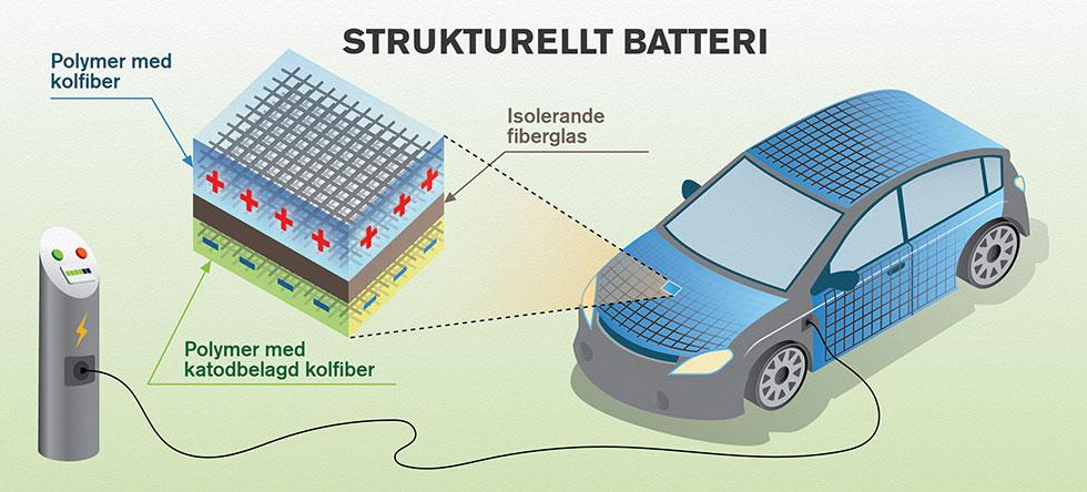 Så här är strukturella litiumjonbatterier i kolfiberkarossen uppbyggda. I bilden är batteriet uppladdat, vilket innebär att den negativa elektroden är fylld med de plusladdade litiumjonerna.