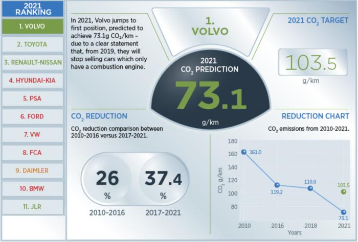 95g CO2 år 2021