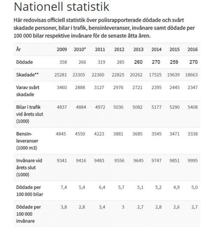 Antal döda i trafiken 2017 rekordlågt!