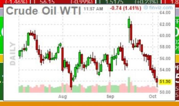 Oj, oljepriset upp 20%